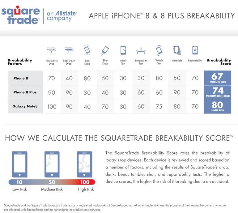 iPhone 8 breakability