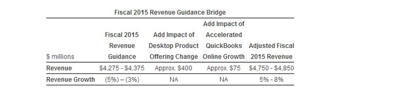intuit-cuts-outlook-cites-cloud-transition-year