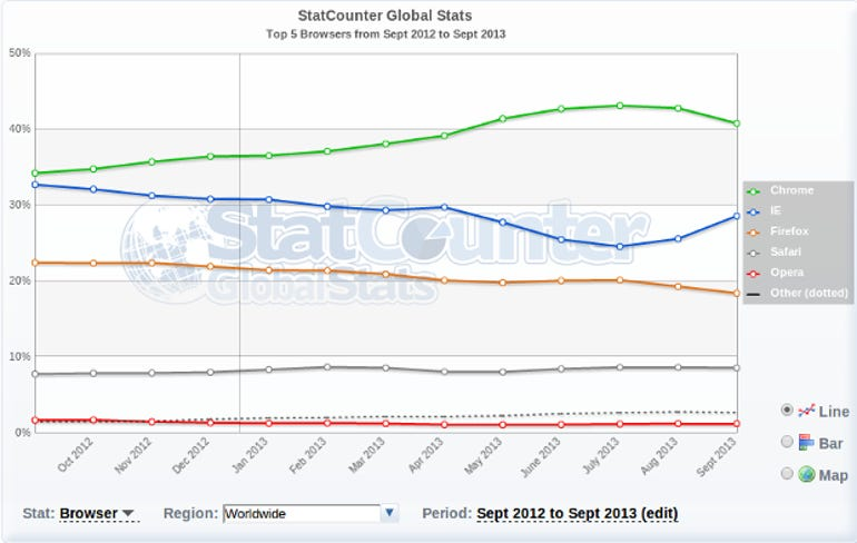 WebBrowser-StatCounter Sept 2013