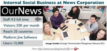 Internal Social Business (enterprise social media) at News Corp
