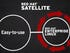 Making Red Hat Enterprise Linux manageable with Red Hat Satellite 6
