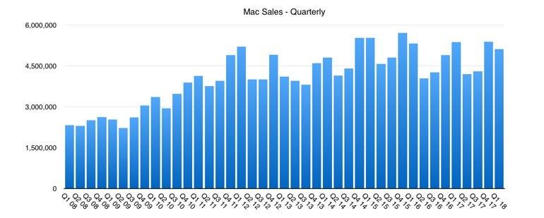 Mac sales data