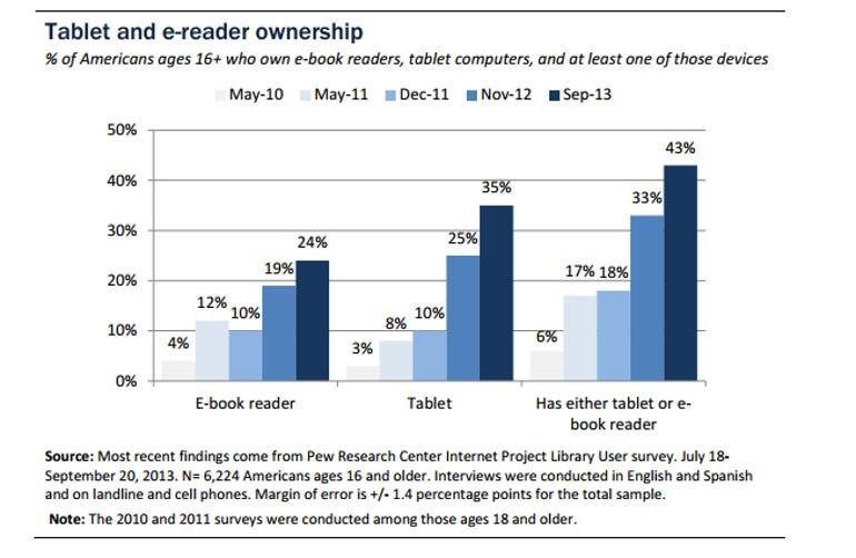 pew tablet ownership