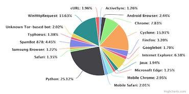 python-attack-tools-stats.png
