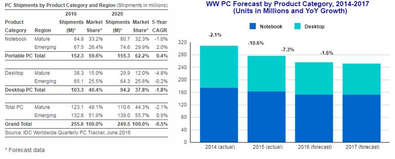 idc-pc-forecast-2016.png