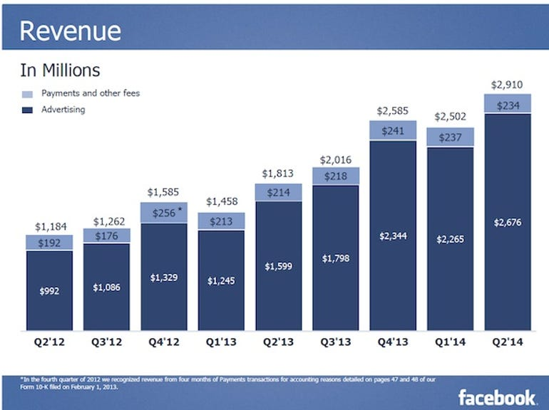 zdnet-facebook-q2-earnings-2