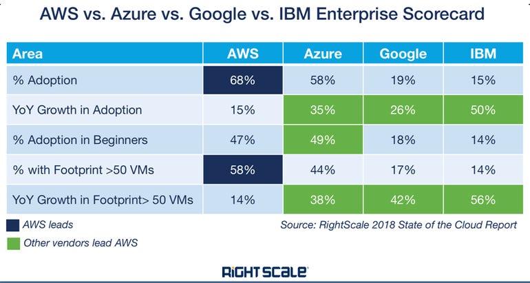 aws-vs-azure-vs-google-vs-ibm.png