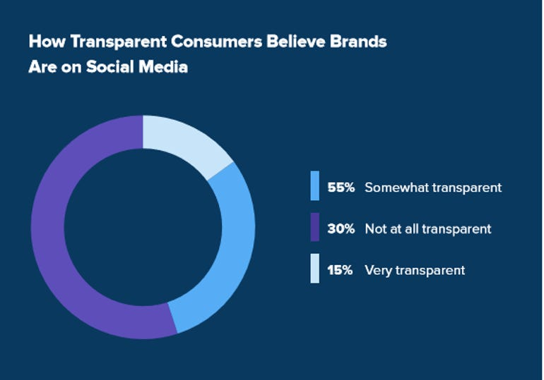 9 out of 10 consumers will stop purchasing from brands that lack transparency ZDNet