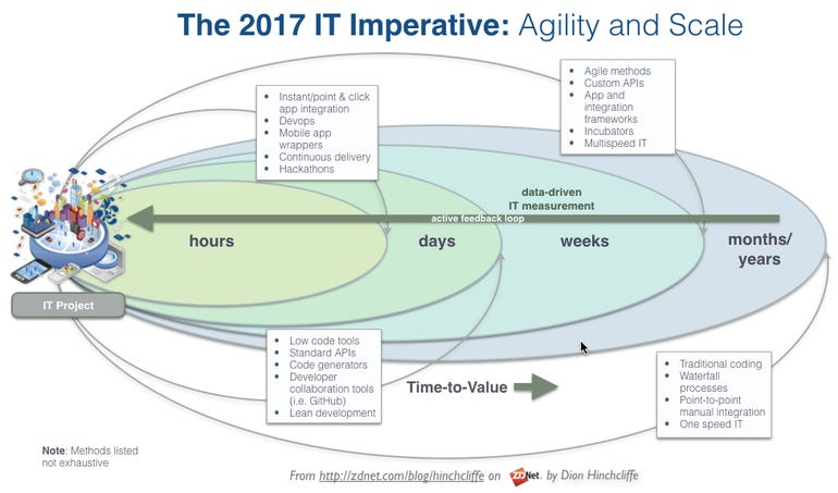 IT agility and digital transformation methods in 2017