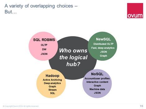 hadoop-sql-nosql-ovum-dbms-convergence-slide.png