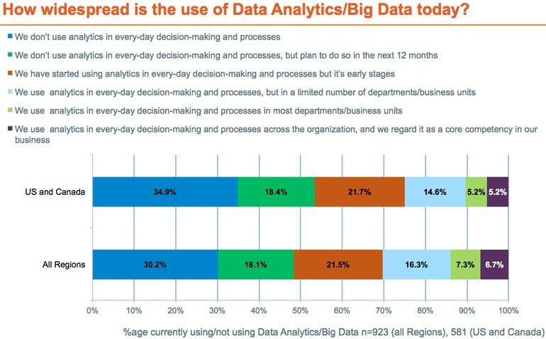 Big data chart 1