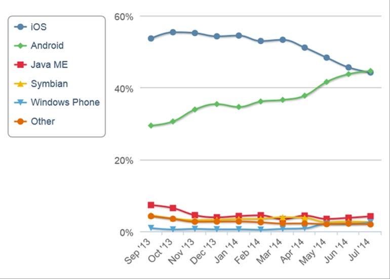 netmarketshare-mobile-july-2014