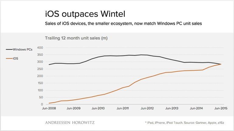ios-vs-windows-sales.png