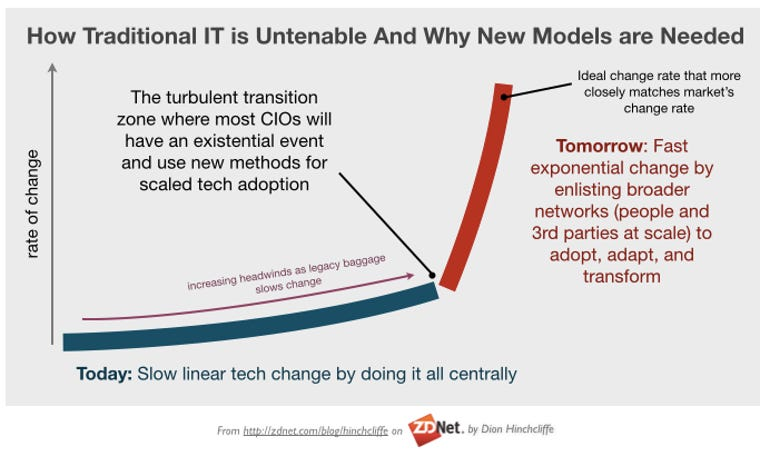 How Traditional IT is Untenable And Why New Models are Needed: Networks of Change for the CIO