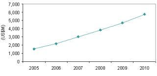 Biometrics revenues projection
