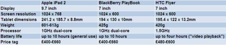 iPad vs PlayBook vs Flyer: Specs