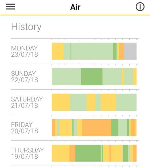 Air quality history