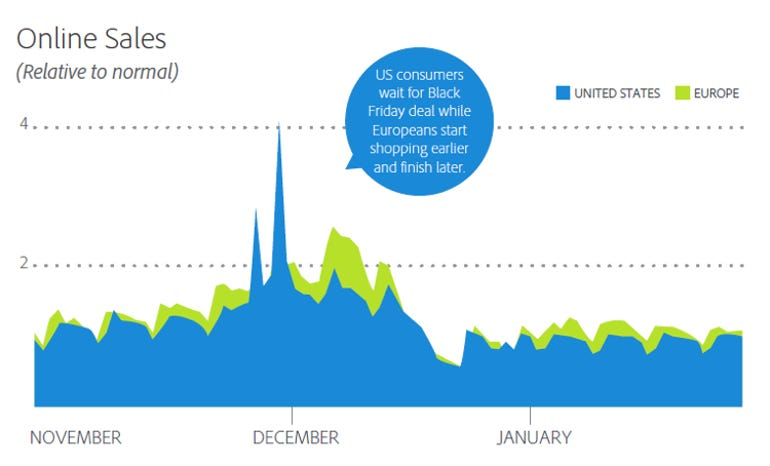 zdnet-adobe-holiday-2013-Online-sales