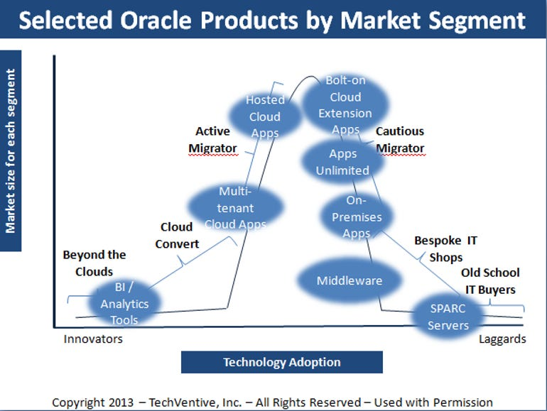 Oracle product lines 2