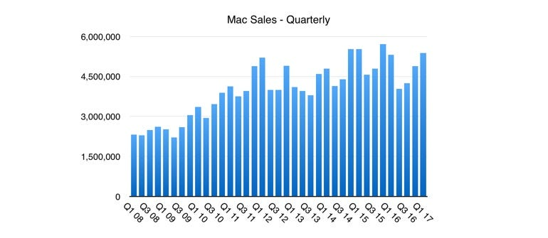 Mac quarterly sales