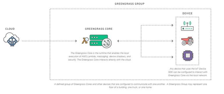 iot-aws-greengrass.png