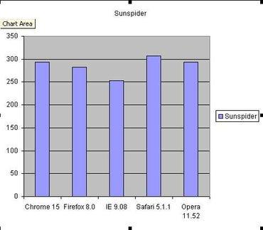 Sunspider November 2011 Web Browser Benchmarks