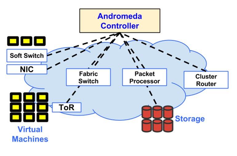 zdnet-google-cloud-platform-andromeda