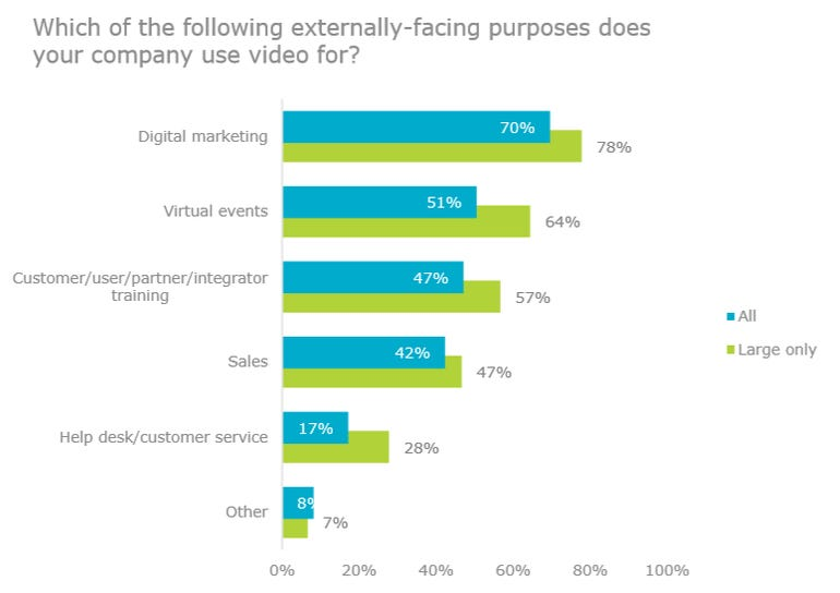 Video use is booming in organisations zdnet