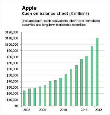 AAPL cash on balance sheet 2Q12 - Jason O'Grady
