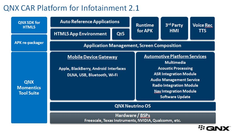 qnx platform