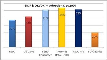 Sender ID (SIDF) and DomainKeys Identified Mail (DKIM)