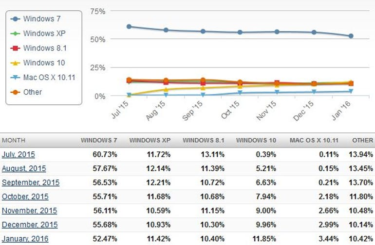 Netmarketshare graph and numbers show operating system trends