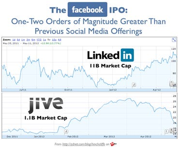 Previous IPOs to Facebook: Jive, LinkedIn