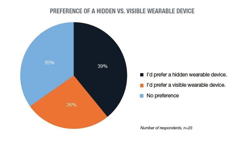 hidden vs visible wearable