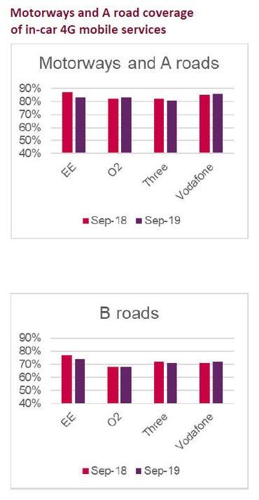 ofcom-4g-roads-coverage.jpg