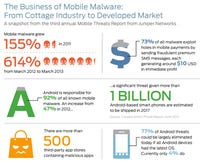 Five simple ways to avoid Android malware