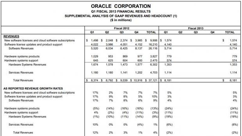 oracle-1q13-earnings-chart3