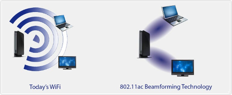 802.11ac BeamCasting