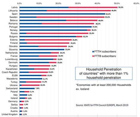 FTTH European ranking table 2018