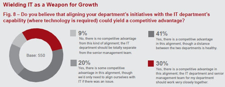 Sungard IT and competitive advantage