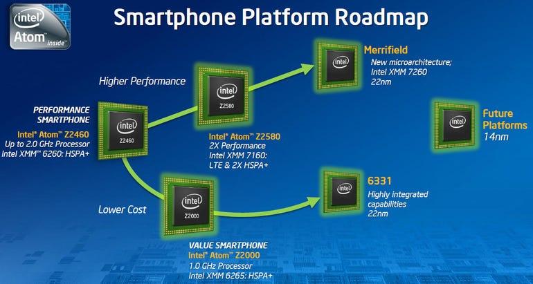 intel_smartphone_platform_roadmap_2012_2014
