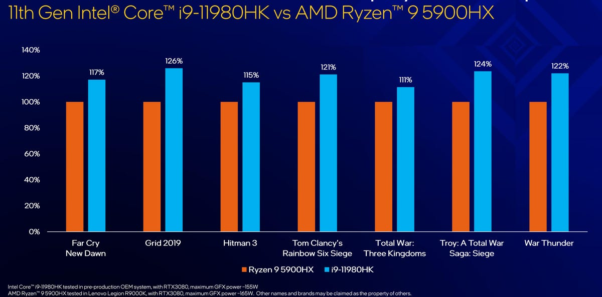 intel-i9-11-11980hk-vs-ryzen-5900.png