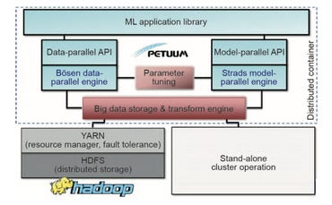 petuum-system-architecture.png