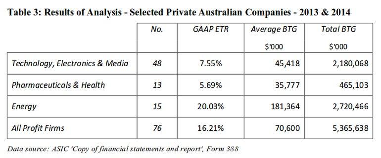 australia-multinational-tax-rate.png