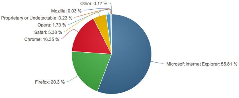 netapps-browser
