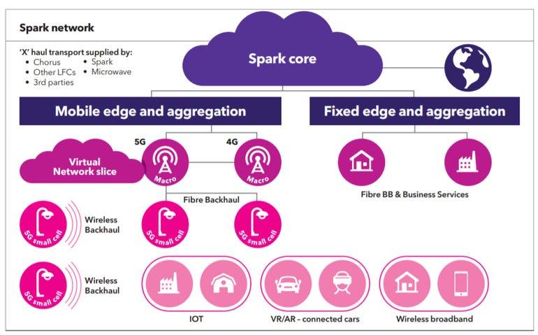 spark-network-plans.png