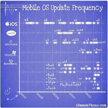 mobile-os-updates-ogrady