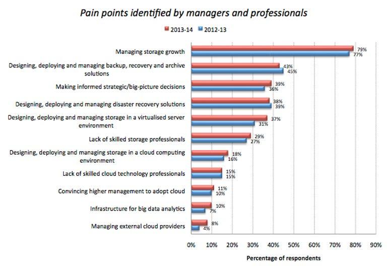 storage-emc-pain-points