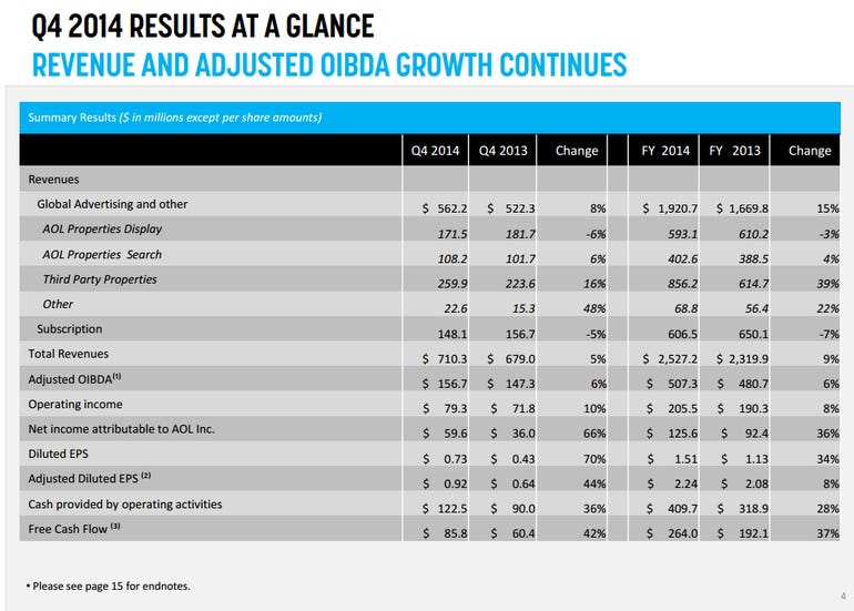 aol-q4-results-2014.png