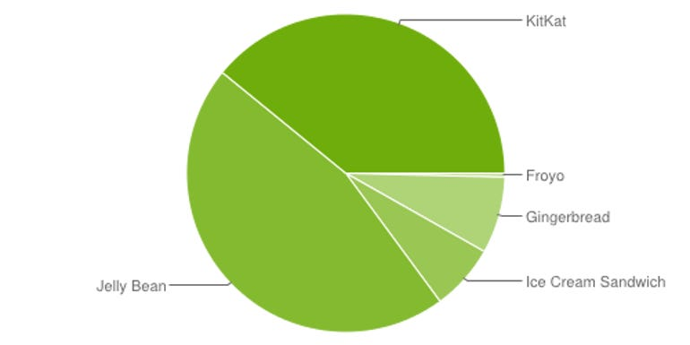 androidversionmarketshare01052015.png